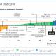 carbon_cost_curve_2008_detail