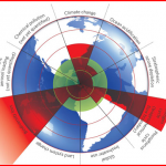 Planetary Boundaries (1.0)